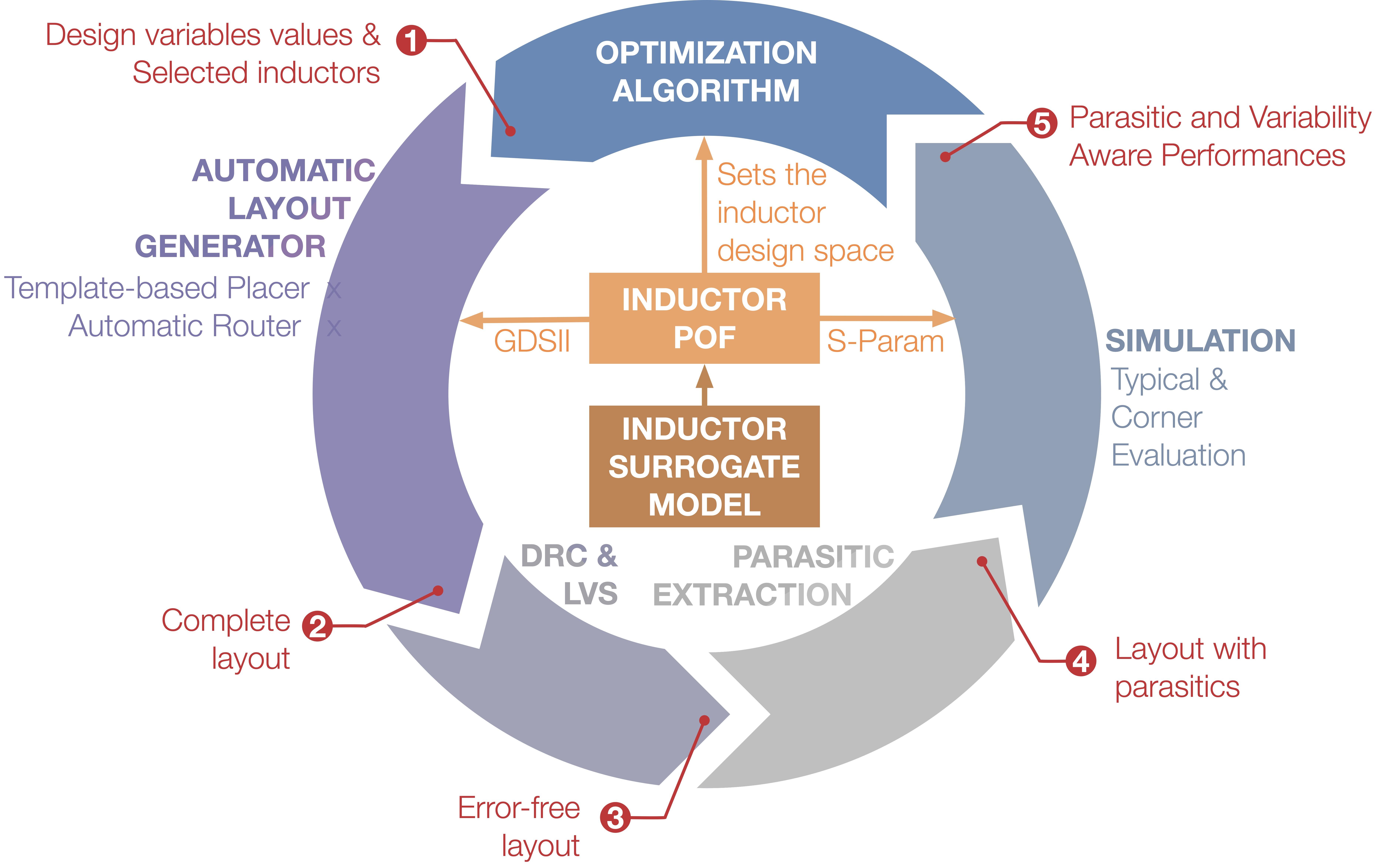 AIDA Framework Architecture